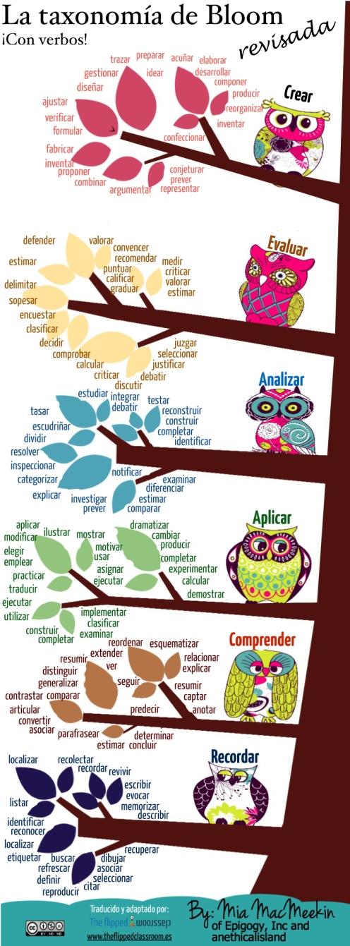 Taxonomía de Bloom revisada con verbos.