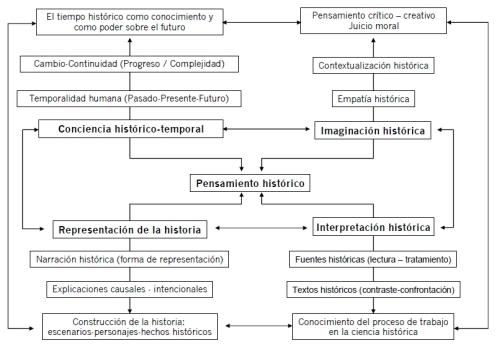 Santisteban Fernández, A. La formación de competencias de pensamiento histórico. En Clio & Asociados, 2010, nº 14, p. 39.